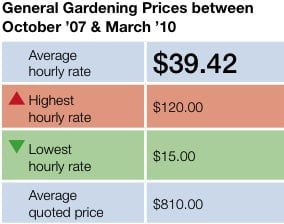 Gardening prices serviceseeking blog for Gardening rates per hour 2018