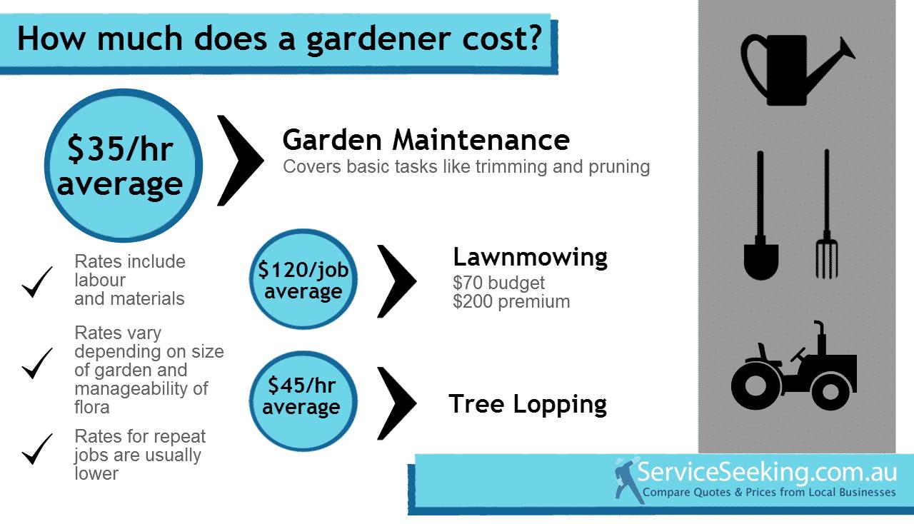 Cost of a Gardener 2013-14 - ServiceSeeking Blog