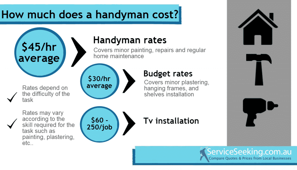Handyman Costs (1)