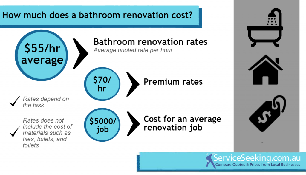 Cost Of A Bathroom Renovation 2013 14 ServiceSeeking Blog