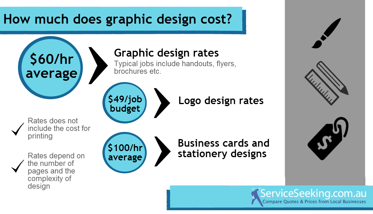 Average cost for a logo design