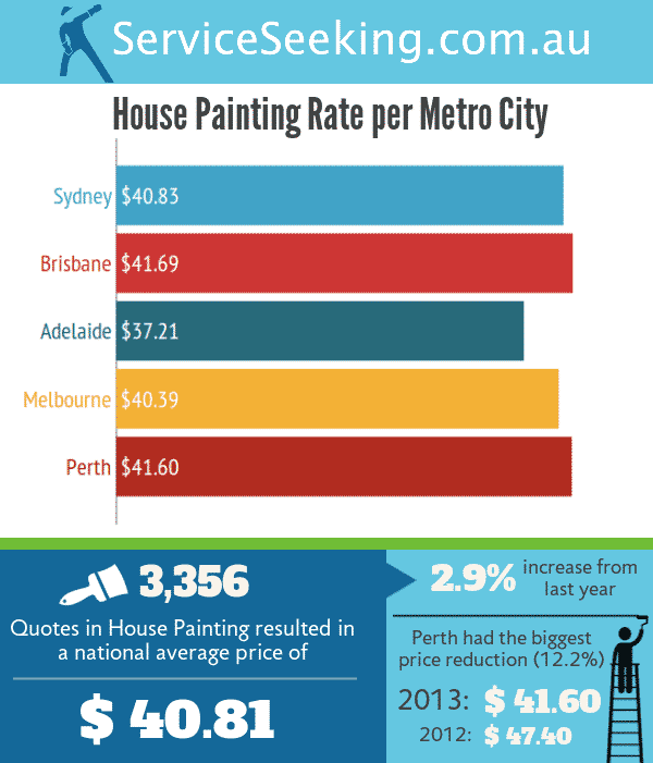 Cost To Paint A House Exterior Calculator