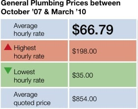 Average Cost Of Plumber