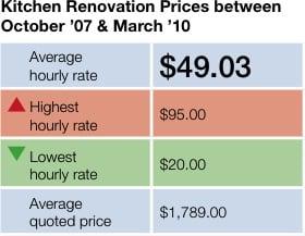 Pricing Guides Serviceseeking Blog