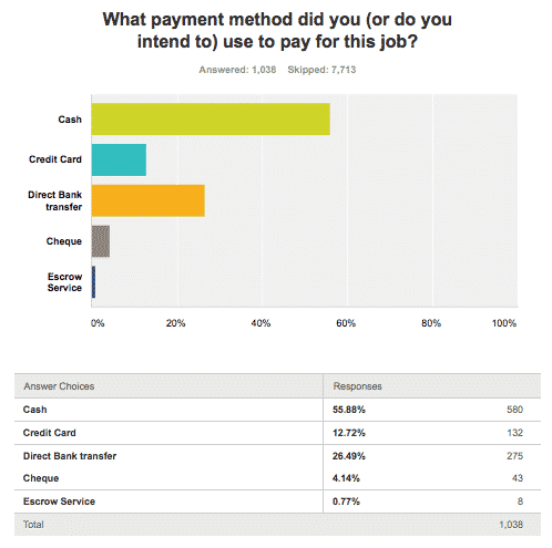 Preferred Payment Types