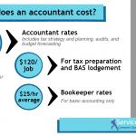 Accountant cost 150x150