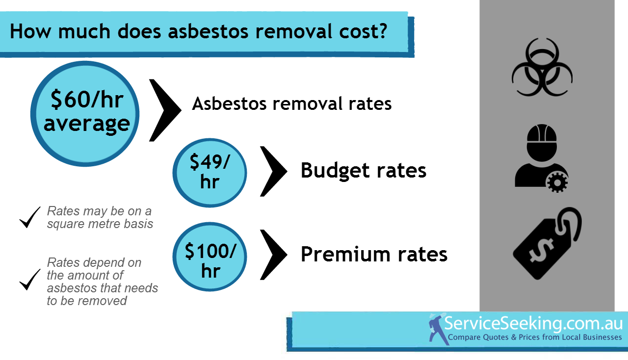 Asbestos Removal Hourly Rate