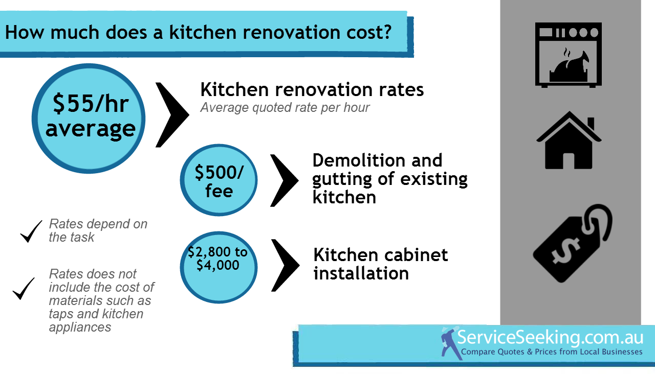 Pricing guides archives for Renovation costs