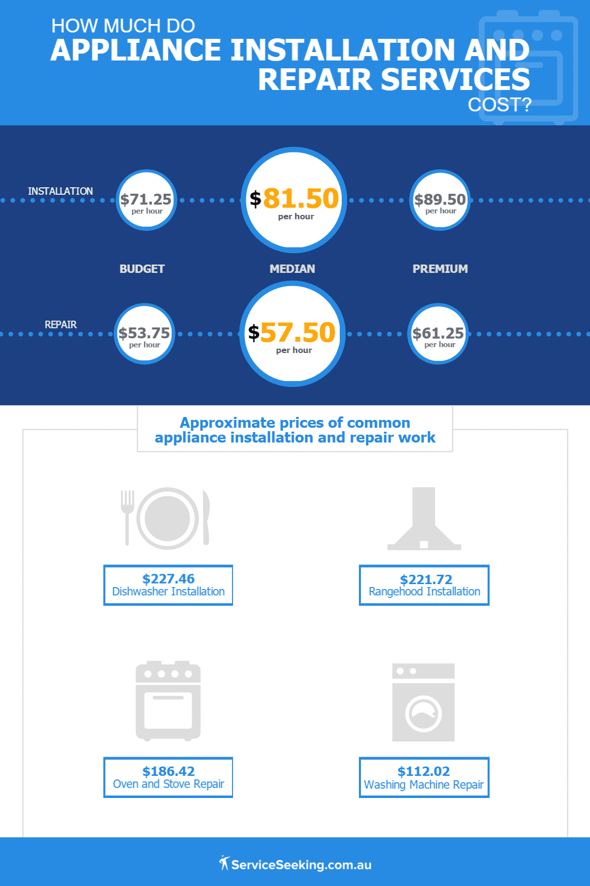 Cost of appliance installation