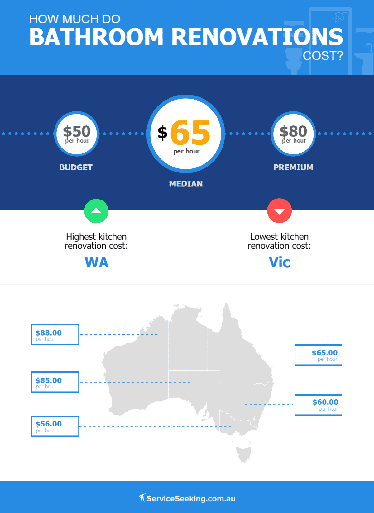 Cost of bathroom renovations across different Australian states