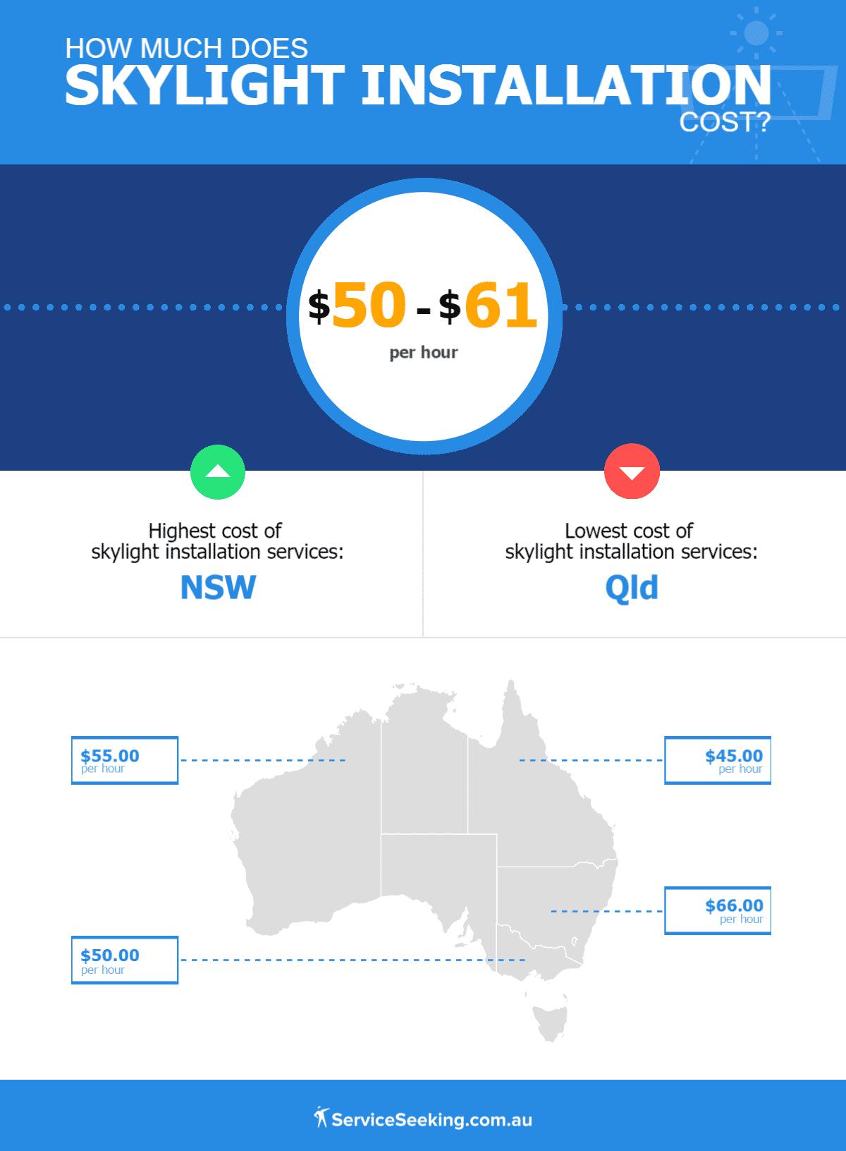 Cost of skylights