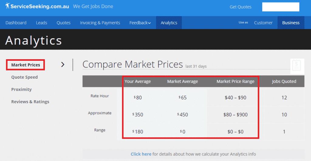 Analytics compare market prices last 31 days