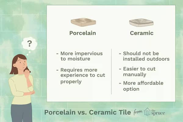 Porcelain Vs Ceramic Tile A Detailed Comparison: Cost Of Tiling Per Square Meter