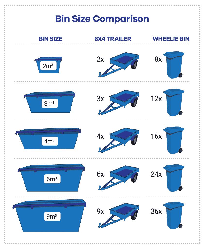 bin size